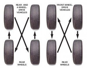 Proper Car Tire Rotation